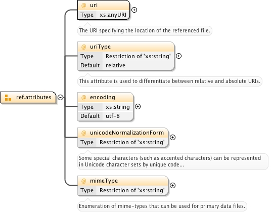 Schema documentation for xsf11xsd diagram ccuart Image collections